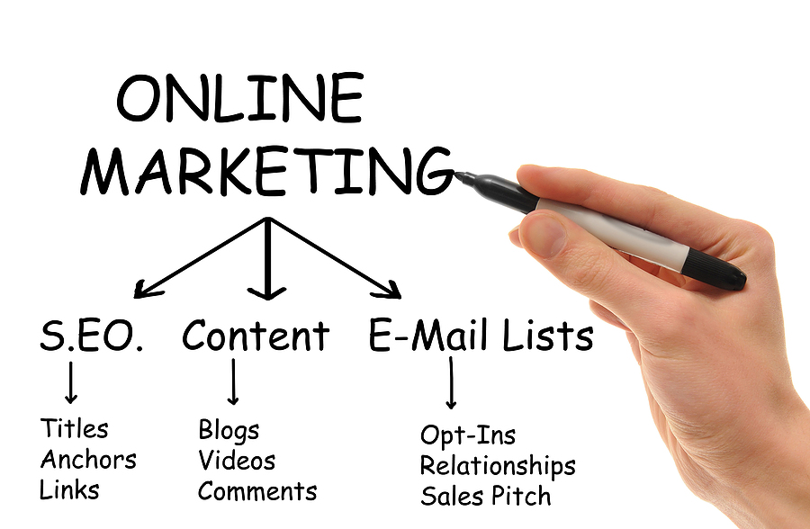 Online Marketing And Using Calls To Action