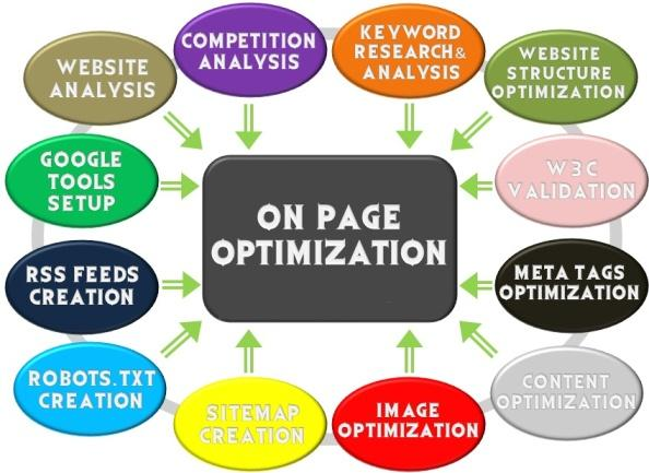 On-Page SEO Methods That Will Get You Placed on Google
