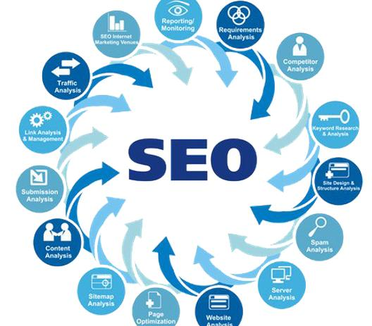 How To Choose The Best SEO Company For Your SEO Needs