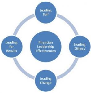 Executive Leadership Development Program – Success In Each Step