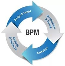 CRM and BPM Products