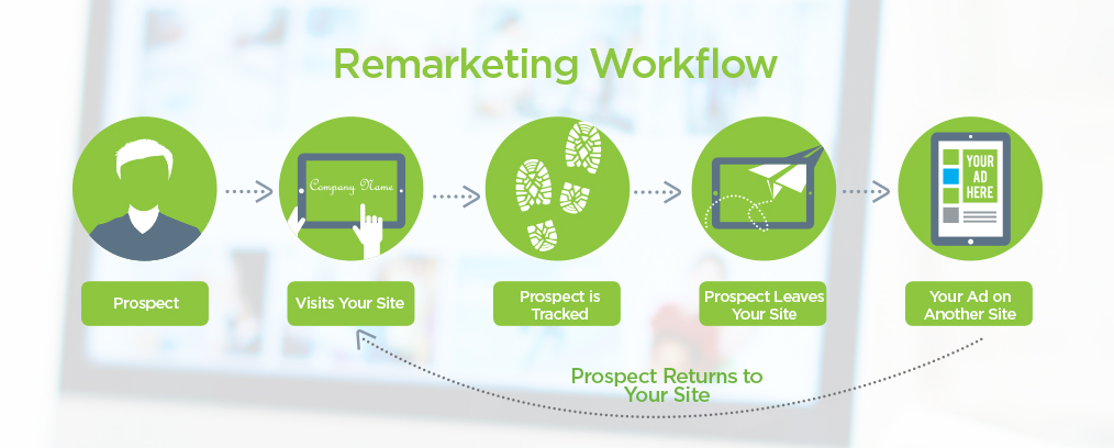 Convert Your Bounced Visitors Into Customers With AdWords ReMarketing