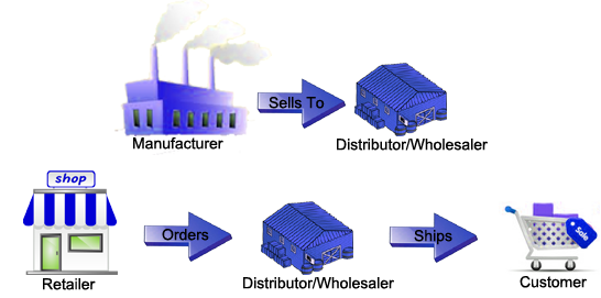 Find Your Ideal Wholesaler's Directory Online